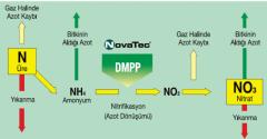 İnhibitörli Granül Gübre Üretimi ve Uygulamaları