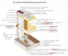 Sac panel yapıları