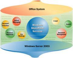Microsoft Sharepoint çözümleri