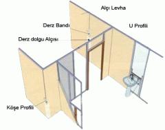 Installation of gypsum-pasteboard systems