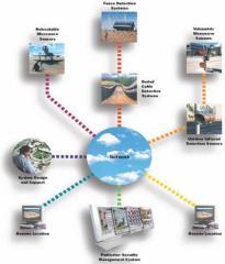 Güvenlik sistemlerinin montajı